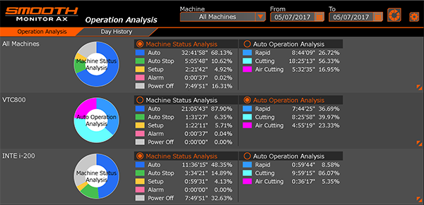 smooth monitor ax operation analysis